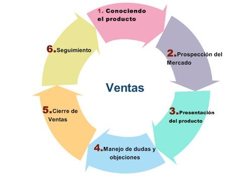 curso-sena-virtual-el-proceso-de-la-venta